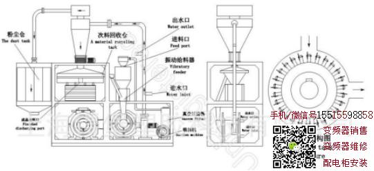 艾克特变频器塑料磨粉机方案